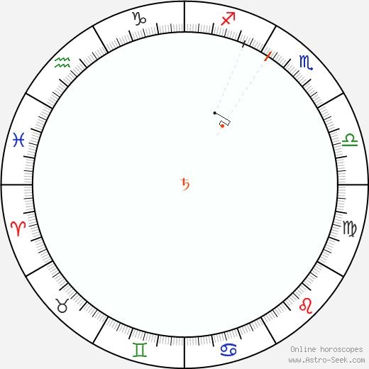 Saturno Retrograde Astro Calendar 1897