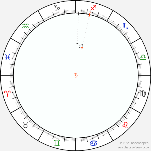 Saturno Retrograde Astro Calendar 1899