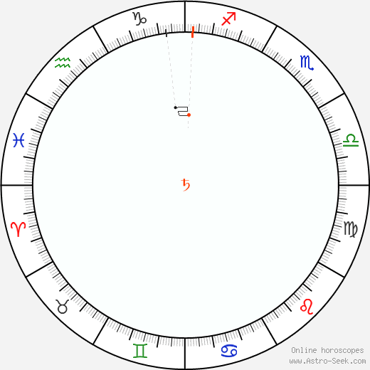 Saturno Retrograde Astro Calendar 1900