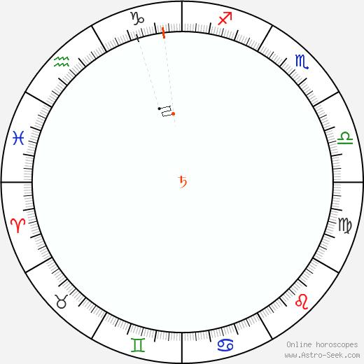 Saturno Retrograde Astro Calendar 1901