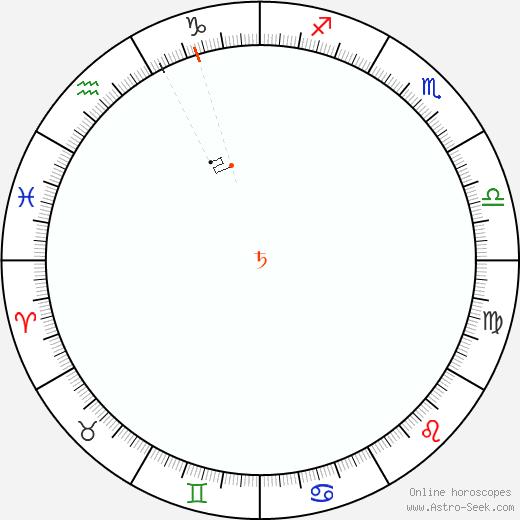 Saturno Retrograde Astro Calendar 1902