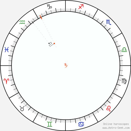 Saturno Retrograde Astro Calendar 1903