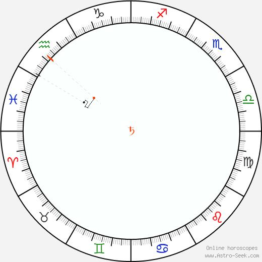 Saturno Retrograde Astro Calendar 1905