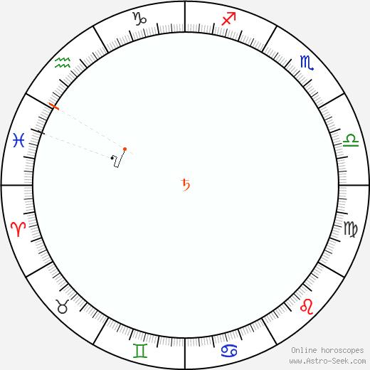 Saturno Retrograde Astro Calendar 1906