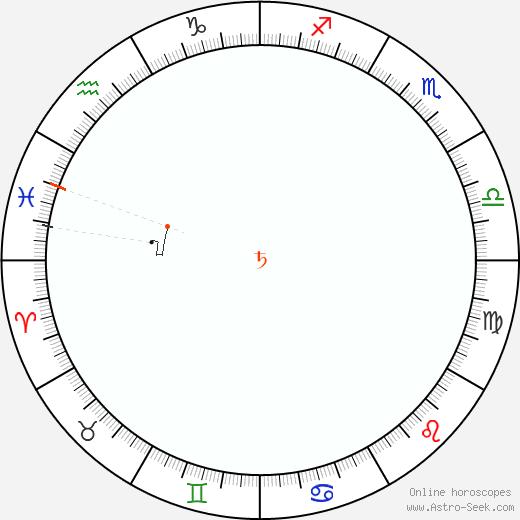 Saturno Retrograde Astro Calendar 1907
