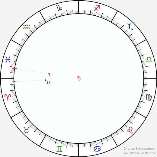 Saturno Retrograde Astro Calendar 1908