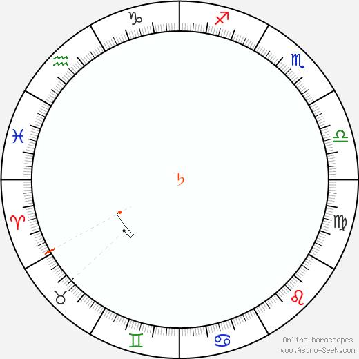 Saturno Retrograde Astro Calendar 1911