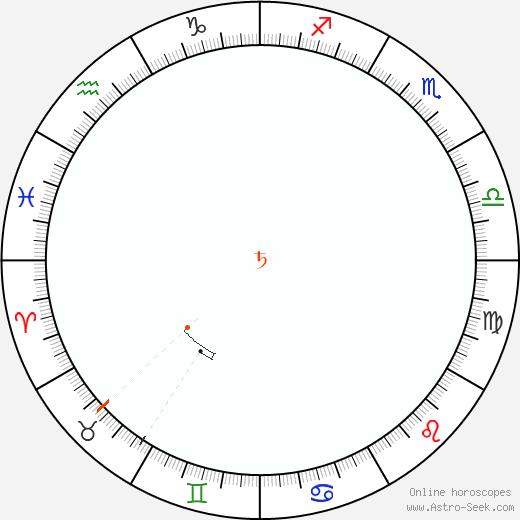 Saturno Retrograde Astro Calendar 1912