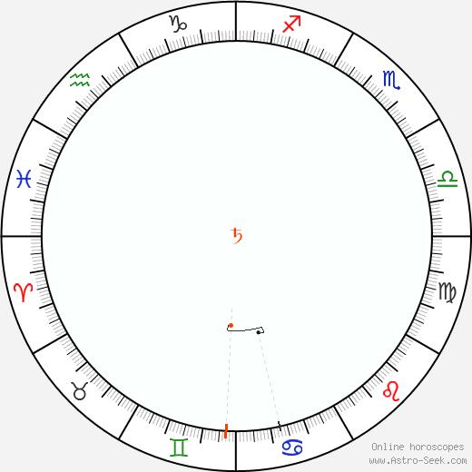 Saturno Retrograde Astro Calendar 1915