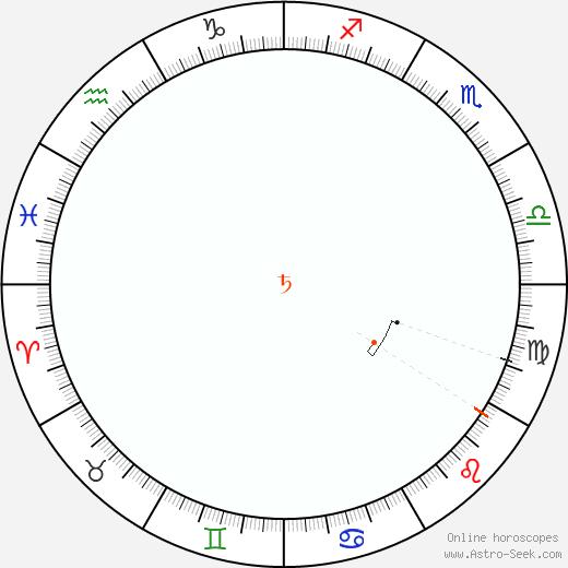 Saturno Retrograde Astro Calendar 1919