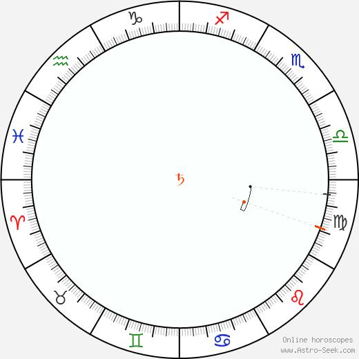Saturno Retrograde Astro Calendar 1920