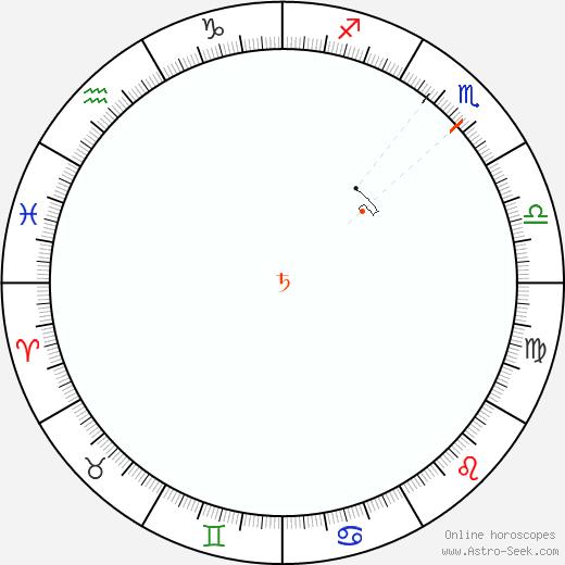 Saturno Retrograde Astro Calendar 1925