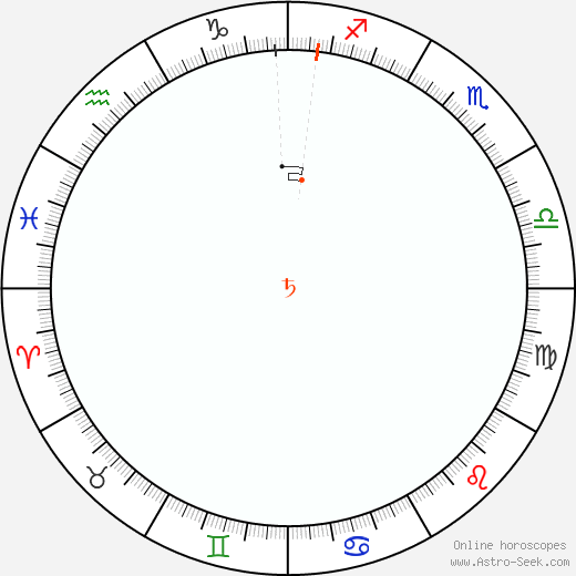 Saturno Retrograde Astro Calendar 1929