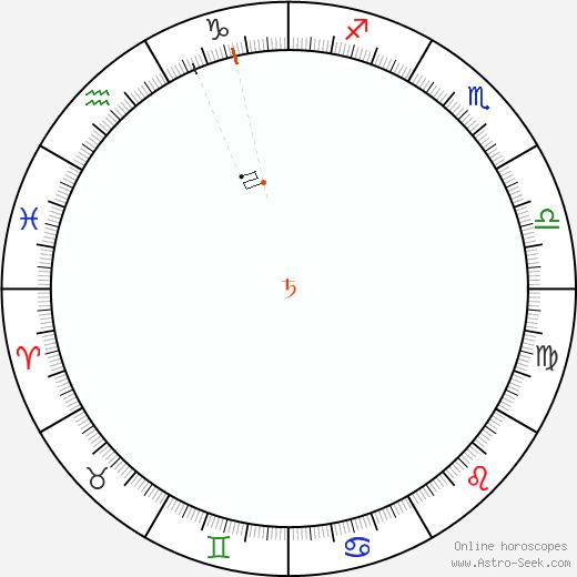 Saturno Retrograde Astro Calendar 1931