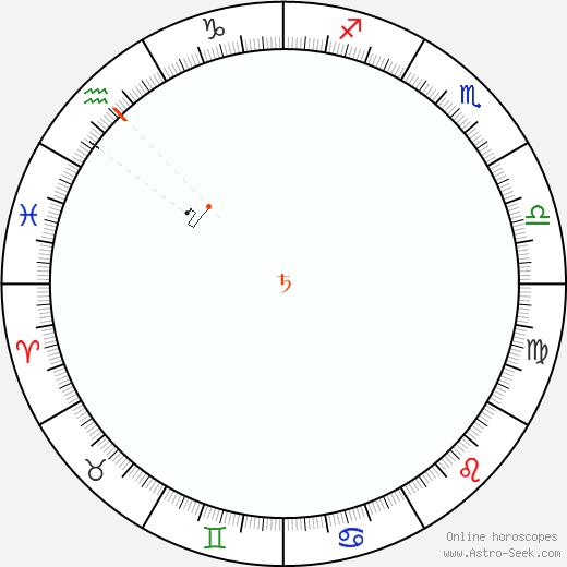 Saturno Retrograde Astro Calendar 1934