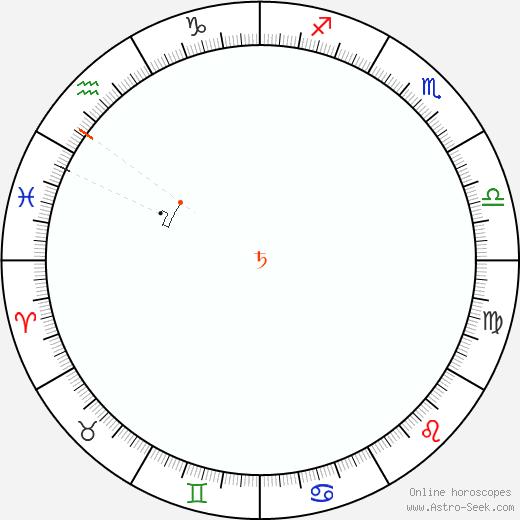 Saturno Retrograde Astro Calendar 1935