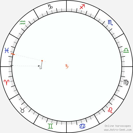 Saturno Retrograde Astro Calendar 1937