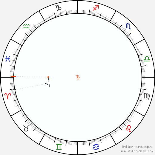 Saturno Retrograde Astro Calendar 1938