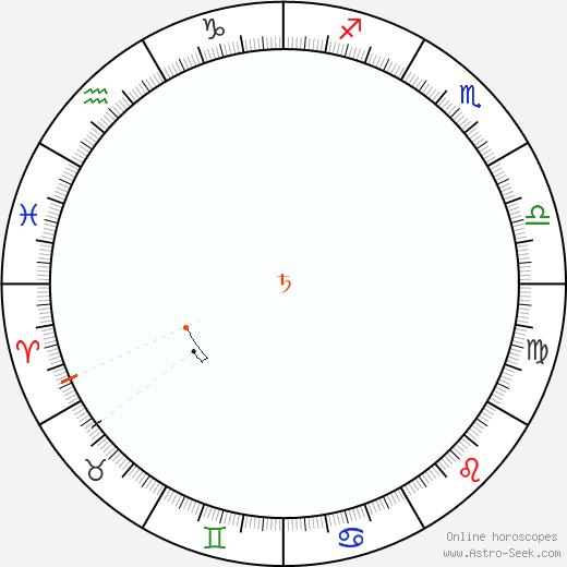 Saturno Retrograde Astro Calendar 1940