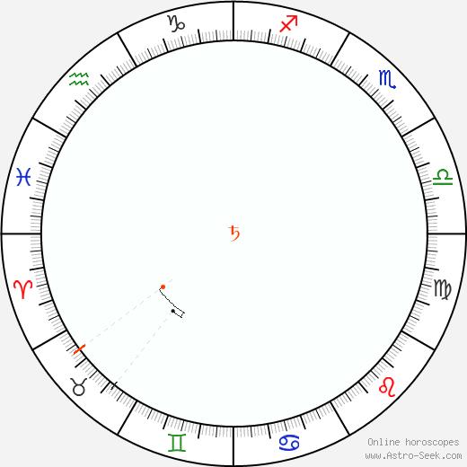 Saturno Retrograde Astro Calendar 1941
