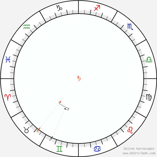 Saturno Retrograde Astro Calendar 1942