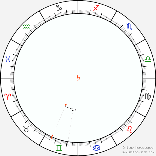 Saturno Retrograde Astro Calendar 1943