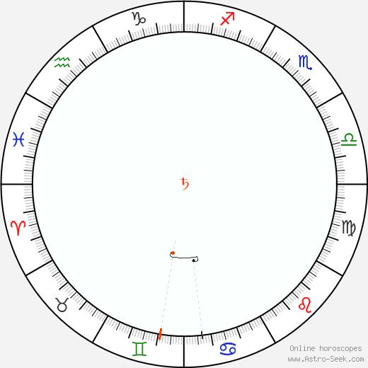 Saturno Retrograde Astro Calendar 1944