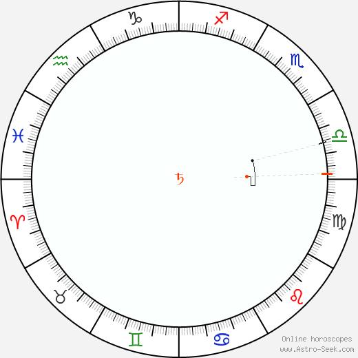 Saturno Retrograde Astro Calendar 1951