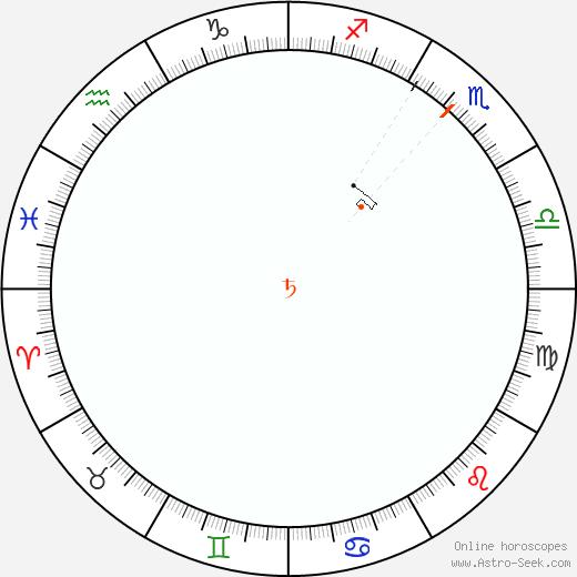 Saturno Retrograde Astro Calendar 1955