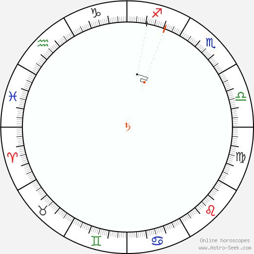 Saturno Retrograde Astro Calendar 1957