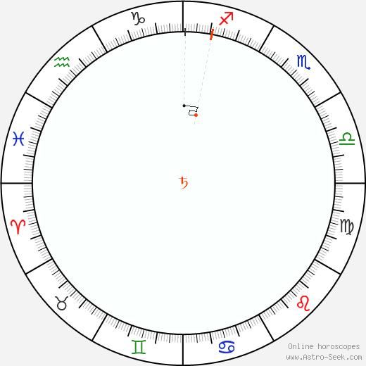 Saturno Retrograde Astro Calendar 1958