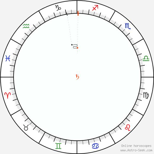 Saturno Retrograde Astro Calendar 1959