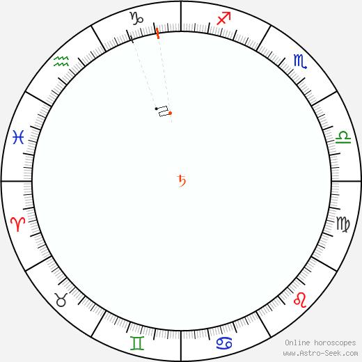 Saturno Retrograde Astro Calendar 1960