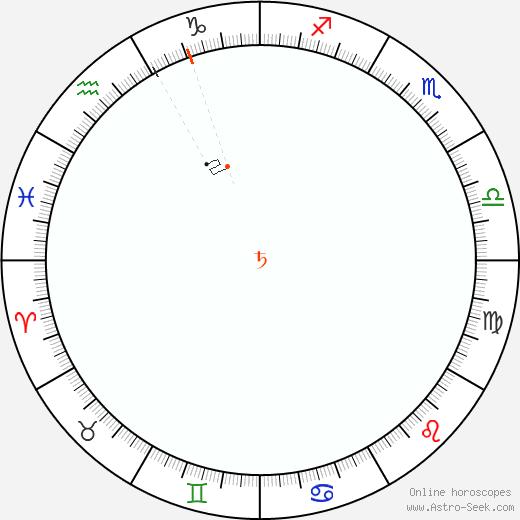 Saturno Retrograde Astro Calendar 1961