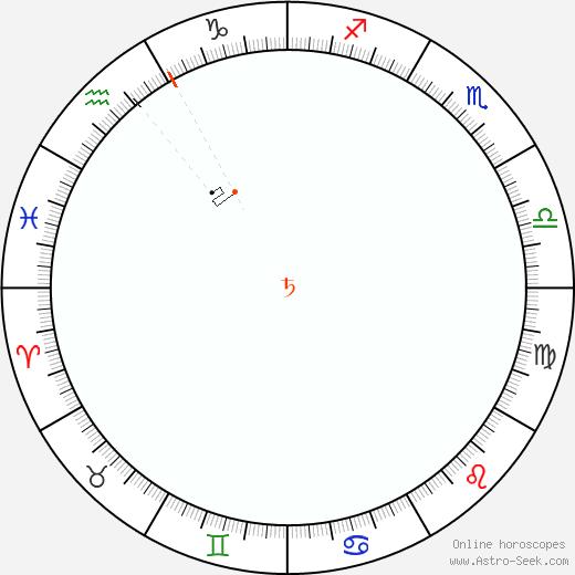 Saturno Retrograde Astro Calendar 1962
