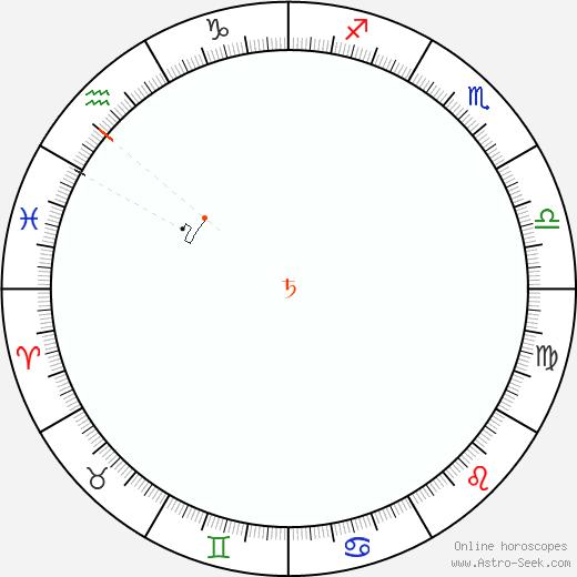 Saturno Retrograde Astro Calendar 1964