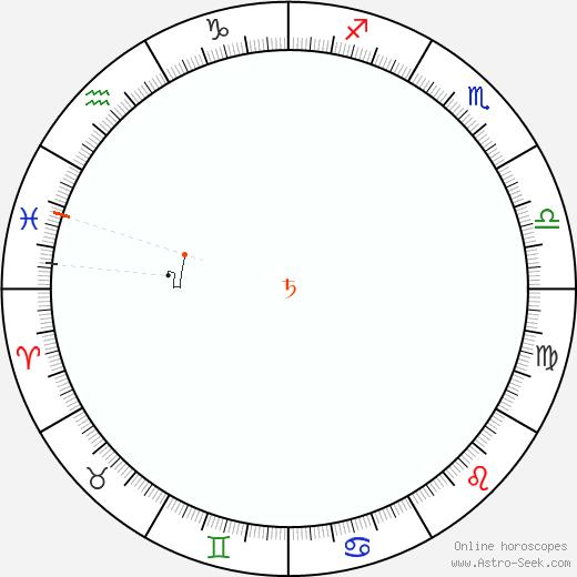 Saturno Retrograde Astro Calendar 1966