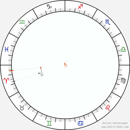 Saturno Retrograde Astro Calendar 1968