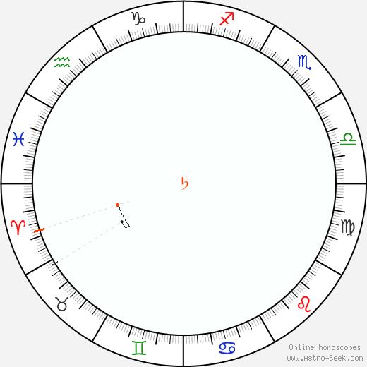 Saturno Retrograde Astro Calendar 1969