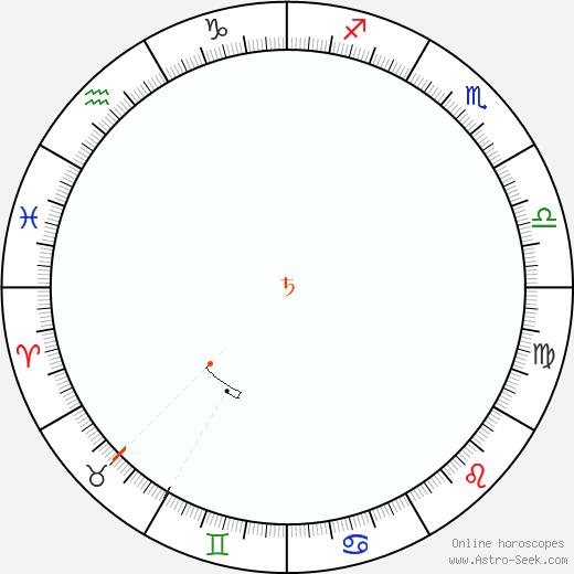 Saturno Retrograde Astro Calendar 1971