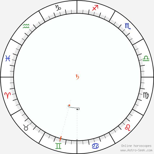 Saturno Retrograde Astro Calendar 1973
