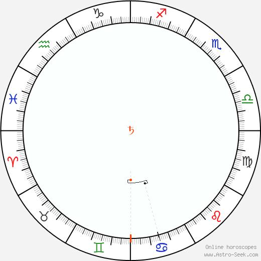 Saturno Retrograde Astro Calendar 1974