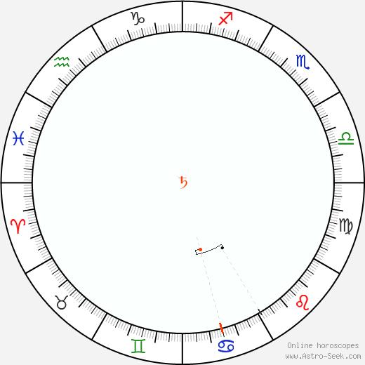 Saturno Retrograde Astro Calendar 1975
