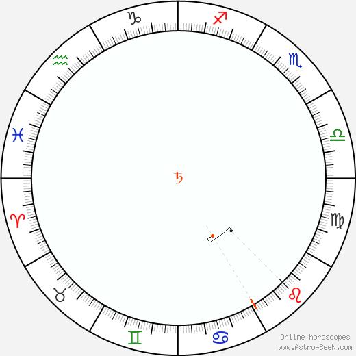 Saturno Retrograde Astro Calendar 1976