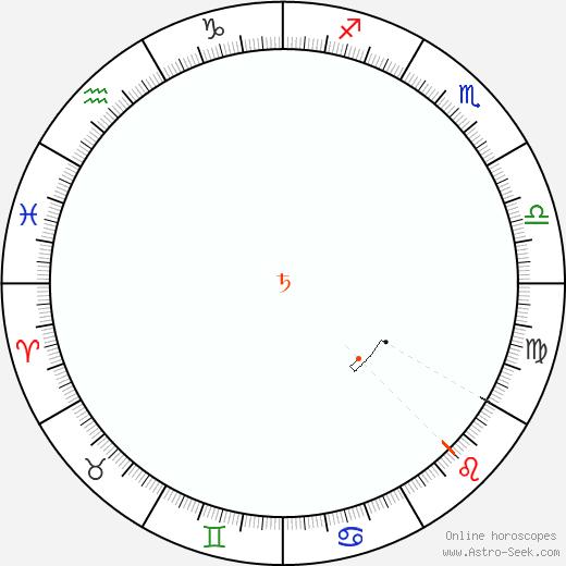 Saturno Retrograde Astro Calendar 1977