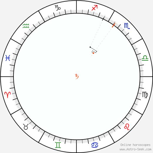 Saturno Retrograde Astro Calendar 1985