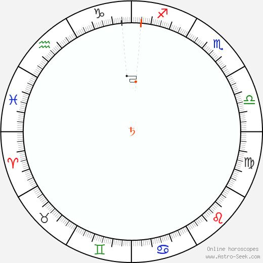 Saturno Retrograde Astro Calendar 1988