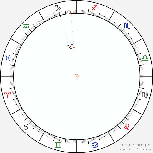 Saturno Retrograde Astro Calendar 1989
