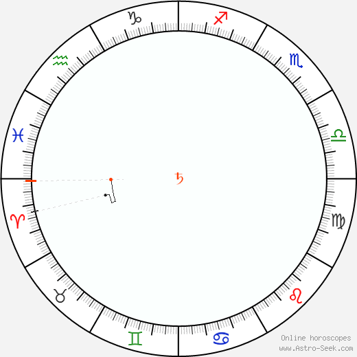 Saturno Retrograde Astro Calendar 1997