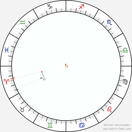 Saturno Retrograde Astro Calendar 1998